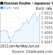 Russian Rouble to Japanese Yen (RUB/JPY) 6 months forex chart, featured image