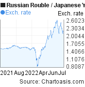 Russian Rouble to Japanese Yen (RUB/JPY) forex chart, featured image