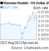 Russian Rouble to US Dollar (RUB/USD) forex chart, featured image