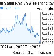 Saudi Riyal to Swiss Franc (SAR/CHF) 2 years forex chart, featured image
