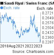 Saudi Riyal to Swiss Franc (SAR/CHF) 5 years forex chart, featured image