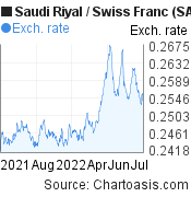 Saudi Riyal to Swiss Franc (SAR/CHF) forex chart, featured image