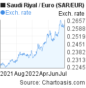Saudi Riyal to Euro (SAR/EUR) forex chart, featured image