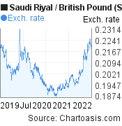 Saudi Riyal to British Pound (SAR/GBP) 3 years forex chart, featured image