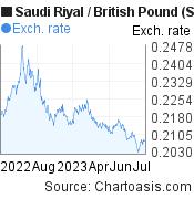 Saudi Riyal to British Pound (SAR/GBP) forex chart, featured image