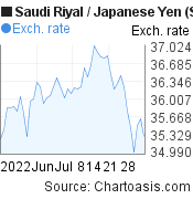 Saudi Riyal to Japanese Yen (SAR/JPY) 2 months forex chart, featured image