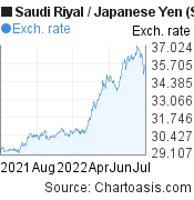 Saudi Riyal to Japanese Yen (SAR/JPY) forex chart, featured image