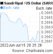 Saudi Riyal to US Dollar (SAR/USD) 1 month forex chart, featured image
