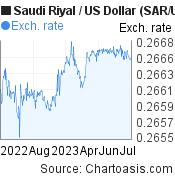 Saudi Riyal to US Dollar (SAR/USD) 1 year forex chart, featured image