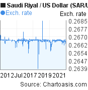 Saudi Riyal to US Dollar (SAR/USD) 10 years forex chart, featured image