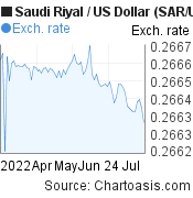 Saudi Riyal to US Dollar (SAR/USD) 3 months forex chart, featured image
