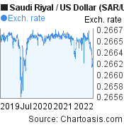 Saudi Riyal to US Dollar (SAR/USD) 3 years forex chart, featured image