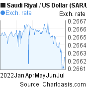 Saudi Riyal to US Dollar (SAR/USD) 6 months forex chart, featured image