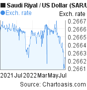 Saudi Riyal to US Dollar (SAR/USD) forex chart, featured image