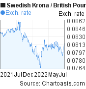 Swedish Krona to British Pound (SEK/GBP) forex chart, featured image