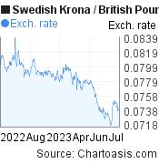 Swedish Krona to British Pound (SEK/GBP)  forex chart, featured image