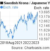 Swedish Krona to Japanese Yen (SEK/JPY) 5 years forex chart, featured image