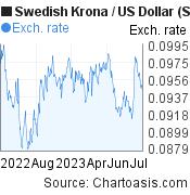 Swedish Krona to US Dollar (SEK/USD)  forex chart, featured image