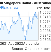 SGD-AUD chart. Singapore Dollar-Australian Dollar, featured image