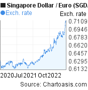 Singapore Dollar to Euro (SGD/EUR) 2 years forex chart, featured image