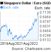 Singapore Dollar to Euro (SGD/EUR) 3 years forex chart, featured image