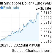 Singapore Dollar to Euro (SGD/EUR) forex chart, featured image