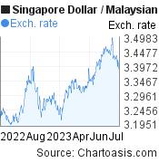 1 year SGD-MYR chart. Singapore Dollar-Malaysian Ringgit, featured image