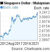 10 years SGD-MYR chart. Singapore Dollar-Malaysian Ringgit, featured image