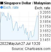 2 months SGD-MYR chart. Singapore Dollar-Malaysian Ringgit, featured image