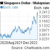 2 years SGD-MYR chart. Singapore Dollar-Malaysian Ringgit, featured image