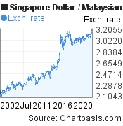 20 years SGD-MYR chart. Singapore Dollar-Malaysian Ringgit, featured image
