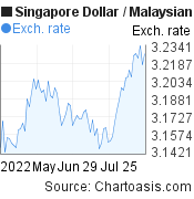3 months SGD-MYR chart. Singapore Dollar-Malaysian Ringgit, featured image
