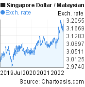 3 years SGD-MYR chart. Singapore Dollar-Malaysian Ringgit, featured image