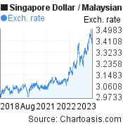 5 years SGD-MYR chart. Singapore Dollar-Malaysian Ringgit, featured image