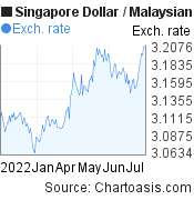 6 months SGD-MYR chart. Singapore Dollar-Malaysian Ringgit, featured image