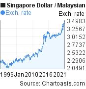 Historical SGD-MYR chart. Singapore Dollar-Malaysian Ringgit, featured image