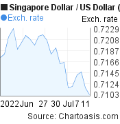 1 month SGD-USD chart. Singapore Dollar-US Dollar, featured image
