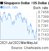 SGD-USD chart. Singapore Dollar-US Dollar, featured image