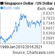 Historical SGD-USD chart. Singapore Dollar-US Dollar, featured image