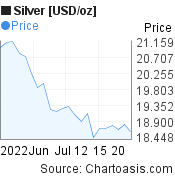 Silver [USD/oz] (XAGUSD) 1 month price chart, featured image
