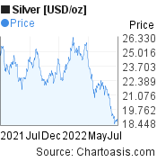Silver [USD/oz] (XAGUSD) 1 year price chart, featured image
