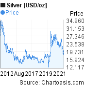 Silver [USD/oz] (XAGUSD) 10 years price chart, featured image