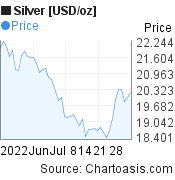 Silver [USD/oz] (XAGUSD) 2 months price chart, featured image
