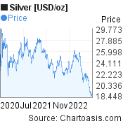 Silver [USD/oz] (XAGUSD) 2 years price chart, featured image