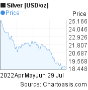 Silver [USD/oz] (XAGUSD) 3 months price chart, featured image