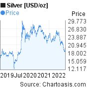 Silver [USD/oz] (XAGUSD) 3 years price chart, featured image