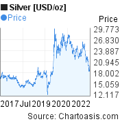 Silver [USD/oz] (XAGUSD) 5 years price chart, featured image