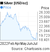 Silver [USD/oz] (XAGUSD) 6 months price chart, featured image