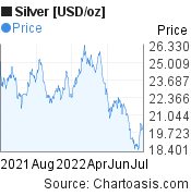 Silver [USD/oz] (XAGUSD) price chart, featured image
