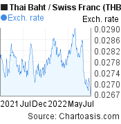 Thai Baht to Swiss Franc (THB/CHF) forex chart, featured image